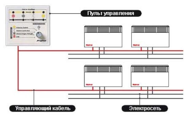 Системы отопления для дома в Ульяновске | NCP-Group
